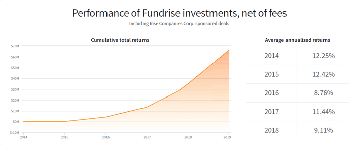 fundrise investments performance returns